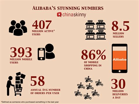 alibaba number alibaba s near monopoly in china s e commerce china skinny