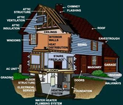 tips for home inspection 28 images ultimate list