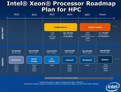 intel skylake processors for pcs will not support avx