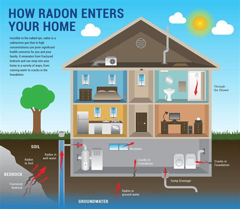how to make a house a home radon mitigation synergy home lexington louisville ky