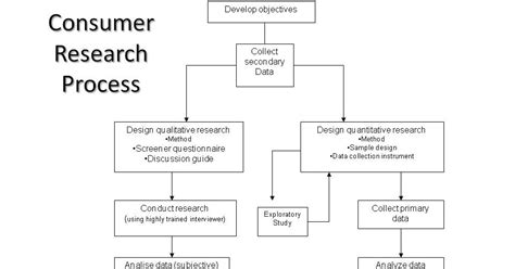 Consumer Behaviour Notes For Mba by Consumer Behaviour Of Research In Understanding