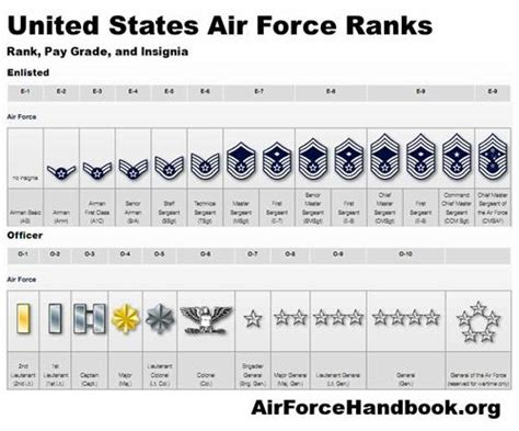 map of the united states in abbreviations afjrotc cadet amp air force ranks