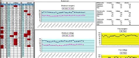 blutdruckwerte tabelle blutdrucktabelle mit graphischer anzeige