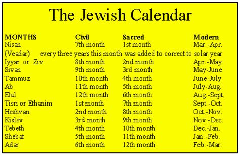 Calendar When Jesus Was Born Some Thoughts On The Birth Of Jesus
