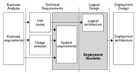 is design logical chapter 4 designing the logical architecture