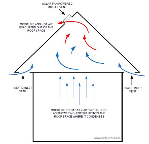 Attic Ventilation System - heat extraction cool your house roof ventilation