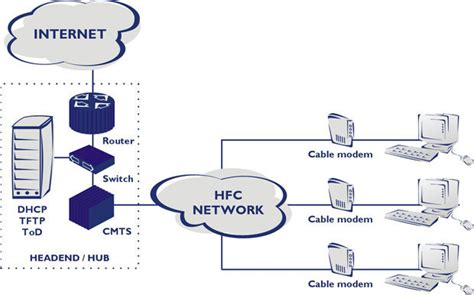 cabecera meaning docsis data over cable service interface specification