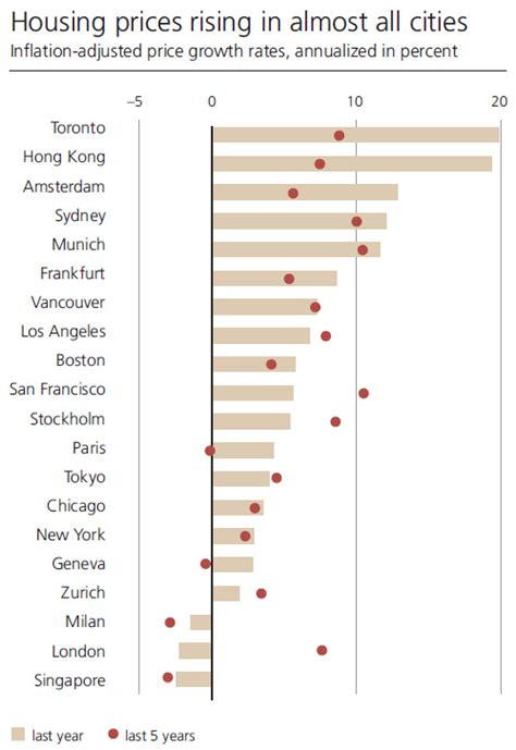 Year Of The In Select Cities Today by Real Estate Bubbles The 8 Global Cities At Risk