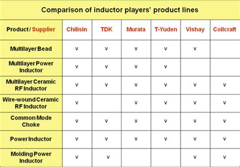 power inductor market chilisin launches series of inductor product solutions tailored to upcoming ultra thin