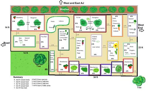 Layout Of Garden Community Garden Layout Www Pixshark Images Galleries With A Bite