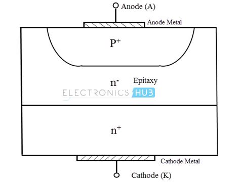rectifier diode structure power diodes half wave and wave bridge rectifier