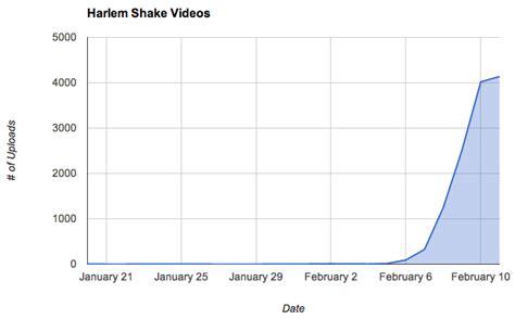 Know Your Meme Harlem Shake - harlem shake know your meme