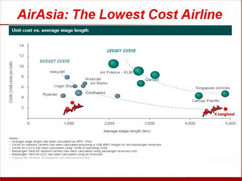 air asia x can the low cost model go long haul airasia x long haul low cost airline a viable business