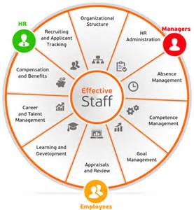 thk solutions human resource management system