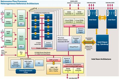 reference architecture template linux ready networking socs scale to 40 cores
