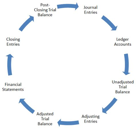 cycle of flowchart accounting cycle steps flow chart exle