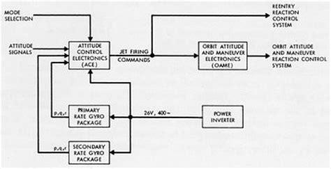 block diagram software engineering functional block diagram