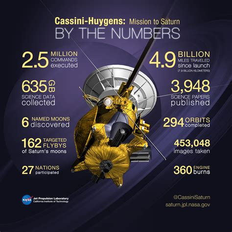 nasa saturn mission cassini legacy 1997 2017 cassini huygens by the numbers