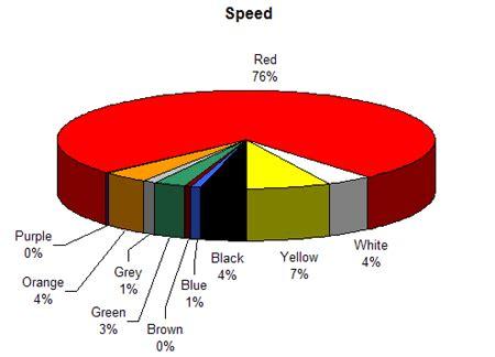 fear of color colour assignment associations