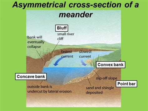 what is a cross section geography as formation of meanders and ox bow lakes geography is easy