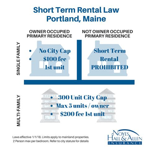maine air bnb portland maine airbnb landlords new law same risks