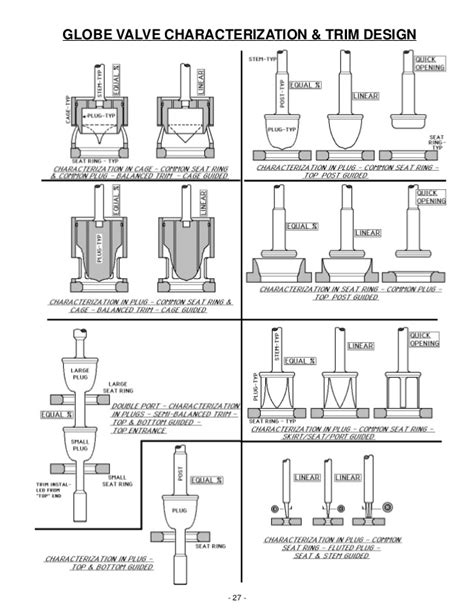valve design cv basic operation and function of control valves