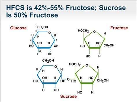 Table Sugar Formula by The Food High Fructose Corn Syrup And Your