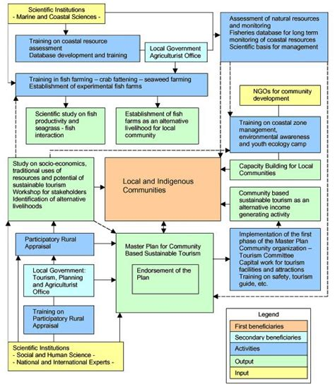 Managing For Sustainability Mba Notes by Sustainable Tourism Development Flow Chart Of The