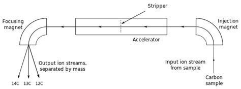 schematic diagram of a mass spectrometer file accelerator mass spectrometer schematic for