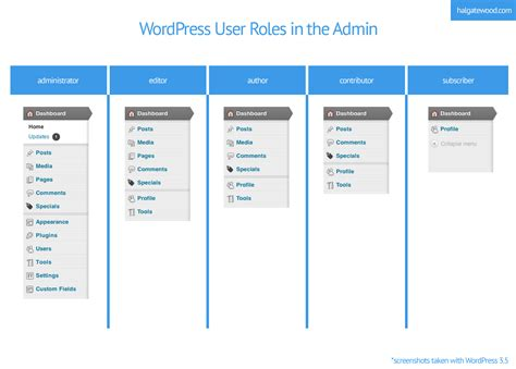 enfold theme user roles visual of the wordpress admin navigation by user roles