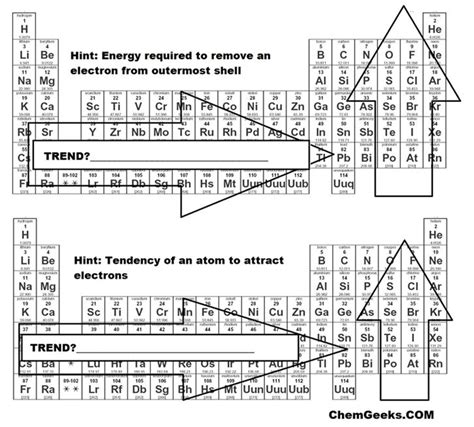 printable periodic table with ionization energy a brief periodic table trends activity for high school and