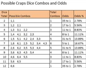 Craps Table Dimensions Pin Craps Odds Charts On Pinterest