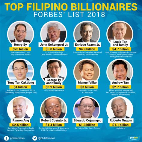 here is the list of forbes top 20 world richest pastors 2017 and their net worth style world billionaires manila forbes released their annual list of the world s