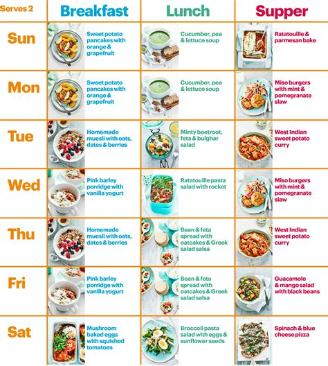 healthy indian vegetarian diet to balanced diet chart for vegetarian vegetarian diet chart