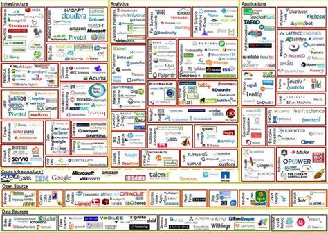 big data landscape big data landscape 3 0