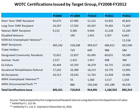 Tax Credit Questionnaire Form Wotc By The Numbers Wotc Certifications Issued By Target 2008 2012 Work Opportunity Tax