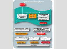 About the Joint Australian Tsunami Warning Centre Warning Systems