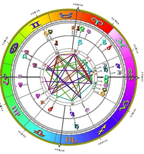 house calculation astrology related keywords suggestions for lilith astrology calculator