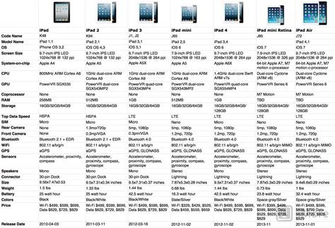History Of Models Evolution Of Specs History Imore