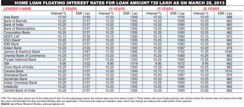 housing loan rates the tribune chandigarh india business