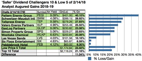 pattern energy analyst coverage 10 of 78 safer dividend challengers posted 4 to 9 58
