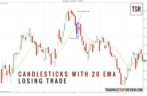 candlestick pattern day trading candlestick patterns with a moving average