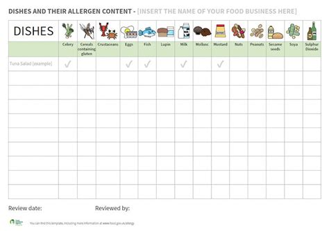 allergy card template food allergens are you compliant