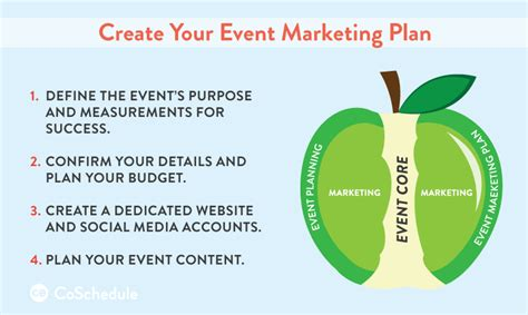 create plan event marketing plan how to make sure yours is