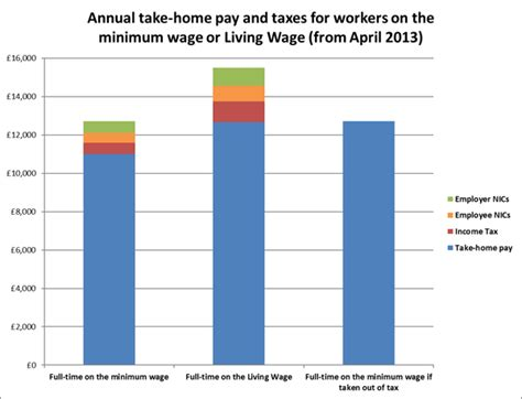 cost of living minimum wage graph opinion taking minimum wage work out of tax would deliver