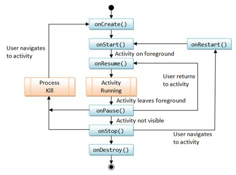 android activity lifecycle android basics and user interfaces