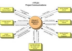 Communication Matrix Template Project Management by Kuhnllc Communication Plan