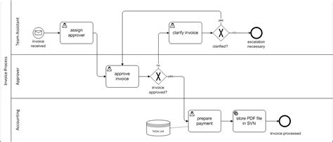 bpmn 2 0 works integrating 8 different bpmn modelers with