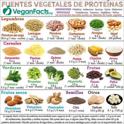 proteina y de prote 237 nas vegetales en la dieta vegana y