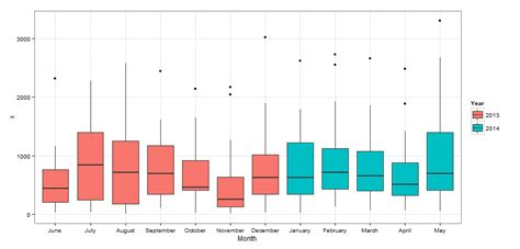 ggplot theme structure subsetting boxplots in r by date how to order x axis by